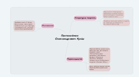 Mind Map: Пантелеймон Олександрович Куліш