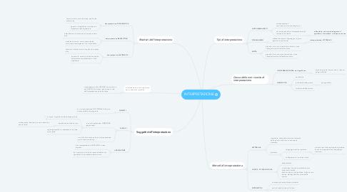 Mind Map: INTERPRETAZIONE