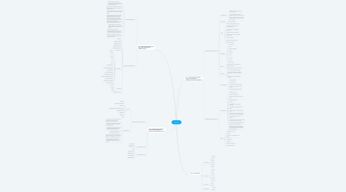 Mind Map: TEMATIK