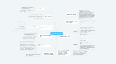Mind Map: Drogues et dépendance