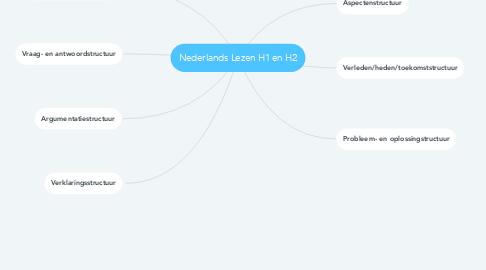 Mind Map: Nederlands Lezen H1 en H2