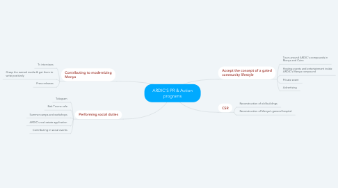 Mind Map: ARDIC'S PR & Action programs