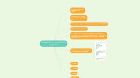Mind Map: P.8/VI-BPPHH/2011 :Standar Penilaian Kinerja PHPL