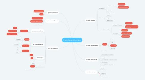 Mind Map: Строительство ангаров