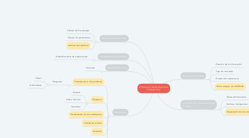 Mind Map: ETAPAS DE INVESTIGACIÓN ESTADÍSTICA