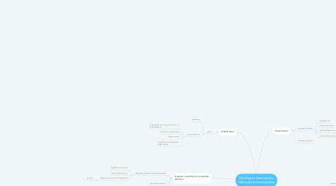 Mind Map: Estrategias de entrada a Mercados Internacionales