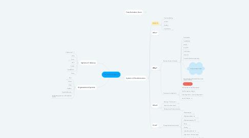 Mind Map: Transformation?