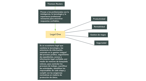 Mind Map: Legal One