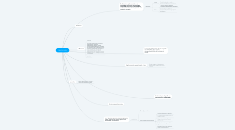 Mind Map: Apalcamiento