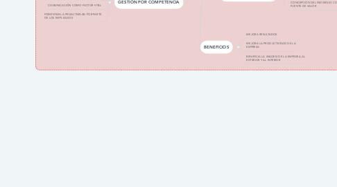 Mind Map: CUADRO COMPARATIVO MODELOS DE GESTIÓN ORGANIZACIONAL