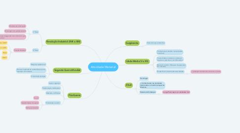 Mind Map: Atividade Material