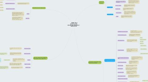 Mind Map: DISEÑO DE LA INVESTIGACIÓN DESCRIPTIVA: ENCUESTAS Y OBSERVACIÓN