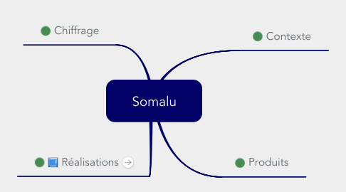 Mind Map: Somalu
