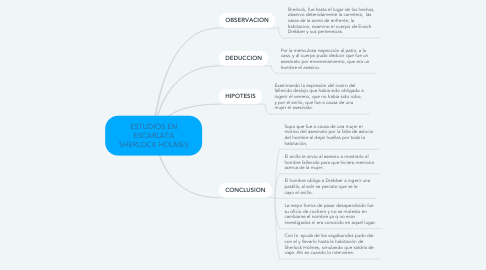 Mind Map: ESTUDIOS EN ESCARLATA SHERLOCK HOLMES