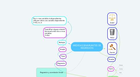 Mind Map: MEDIDAS BIVARIANTES DE REGRESIÓN