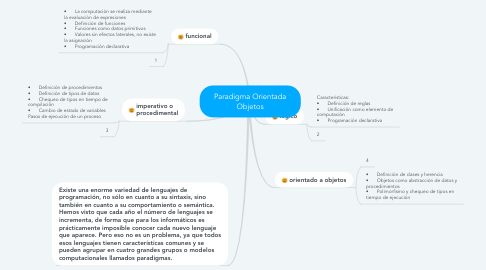 Mind Map: Paradigma Orientada Objetos