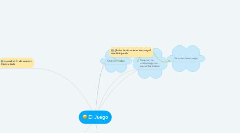 Mind Map: El Juego