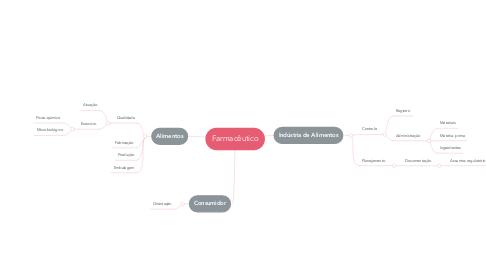 Mind Map: Farmacêutico