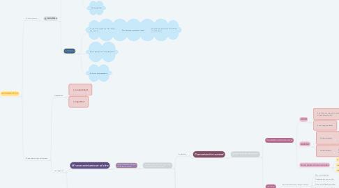 Mind Map: ÉTICA DE LA RELACIÓN