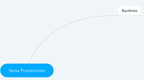 Mind Map: Seres Procariontes