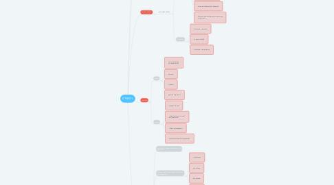 Mind Map: ETANOL