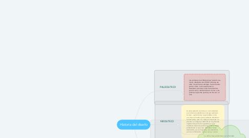 Mind Map: Historia del diseño