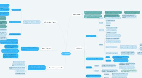 Mind Map: La Proposición