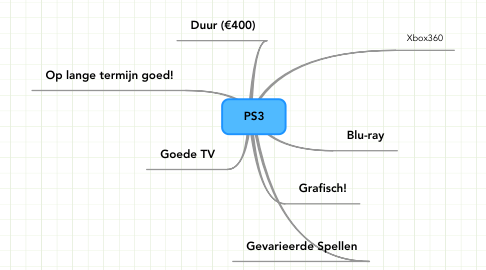 Mind Map: PS3