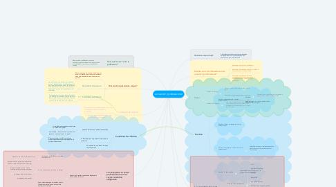 Mind Map: Le secret professionnel