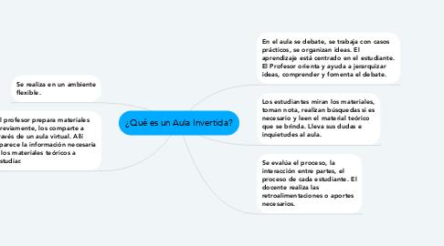 Mind Map: ¿Qué es un Aula Invertida?