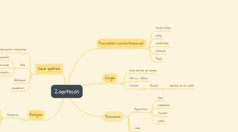 Mind Map: Zapotecas