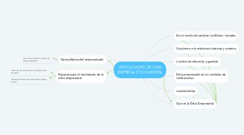 Mind Map: DIFICULTADES DE UNA EMPRESA ETICO MORAL