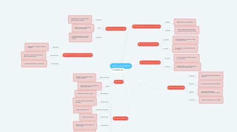 Mind Map: Tipos de investigación