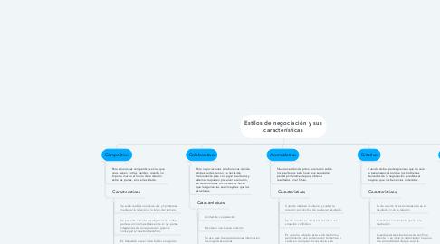 Mind Map: Estilos de negociación y sus características
