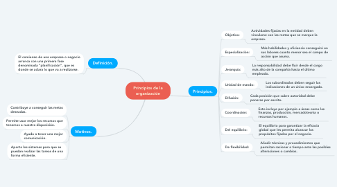 Mind Map: Organigramas