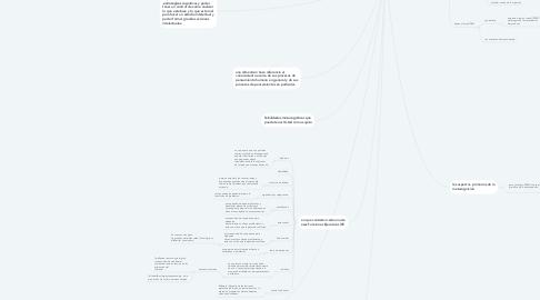 Mind Map: momento 3 recolección de información