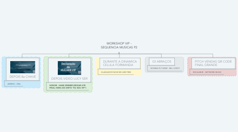 Mind Map: WORKSHOP VIP - SEQUENCIA MUSICAS P2