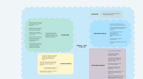 Mind Map: GENÉTICA - UNAD -  151009_186