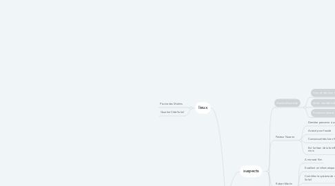 Mind Map: Kim Nguyen