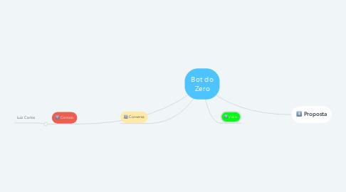 Mind Map: Bot do Zero