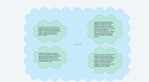 Mind Map: Libre Convicción