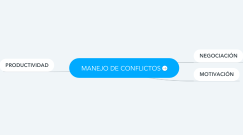 Mind Map: MANEJO DE CONFLICTOS