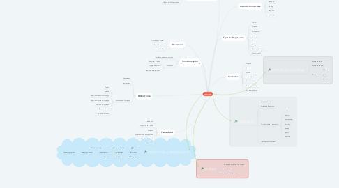 Mind Map: Negociación