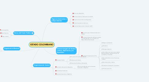 Mind Map: ESTADO COLOMBIANO