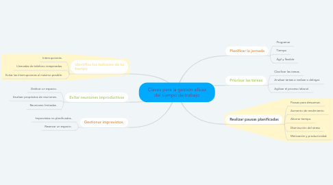 Mind Map: Claves para la gestión eficaz del tiempo de trabajo