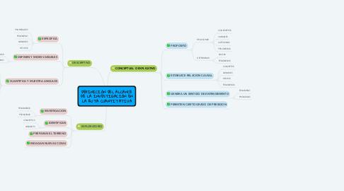 Mind Map: DEFINICIÓN DEL ALCANCE DE LA INVESTIGACIÓN EN LA RUTA CUANTITATIVA