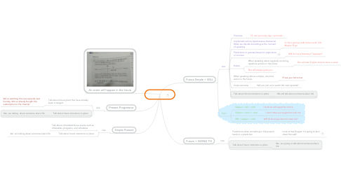 Mind Map: Future (1)