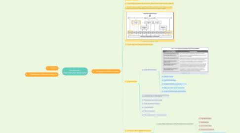 Mind Map: Introducción Elementos Fundamentales