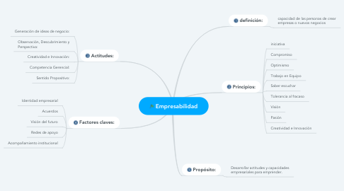 Mind Map: Empresabilidad