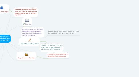 Mind Map: TÉCNICAS DE APRENDIZAJE AUTÓNOMO